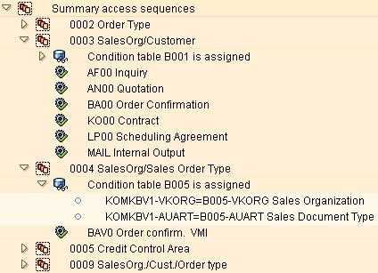 SAP pricing access sequence with conditions and condition tables